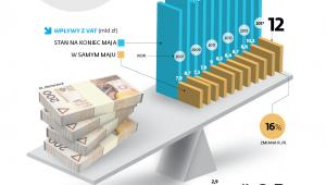 Jak wygląda ściąganie pieniędzy z VAT