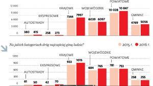 Bezpieczeństwo na polskich drogach
