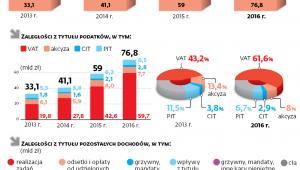 Zaległości budżetowe państwa w latach 2013-2016 według stanu na 31 grudnia