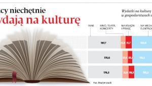 Polacy niechętnie wydają na kulturę