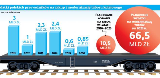 Wydatki polskich przewoźników na zakup i modernizację taboru kolejowego