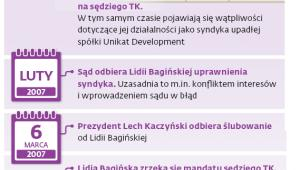 Krótka historia kariery Lidii Bagińskiej w TK