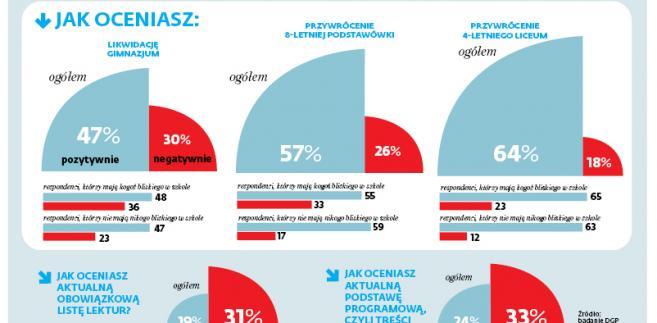 Reforma edukacji się Polakom nie podoba, ale jej skutki już tak