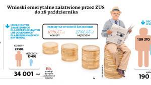 Wnioski emerytalne załatwione przez ZUS do 28 października