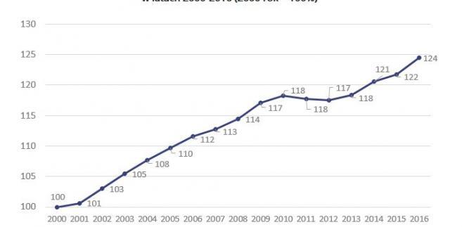 Dynamika wzrostu realnych wynagrodzeń w Danii 2000-2016