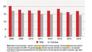 Różnica między wynagrodzeniami, Statistics Iceland