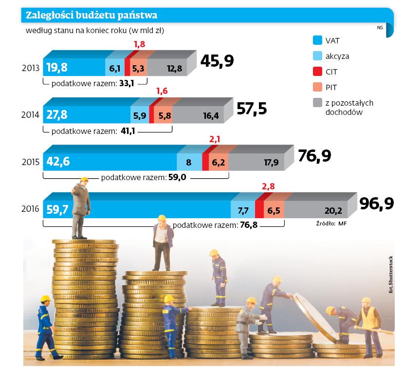 Zaległości budżetu państwa