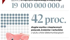 Polskie długi