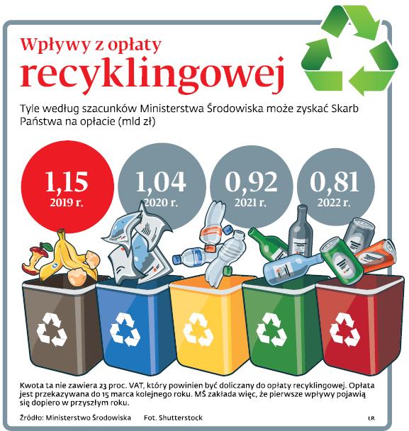 Wpływy z opłaty recyklingowej
