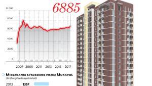 Deweloperzy sprzedają coraz więcej mieszkań, rosną też ceny