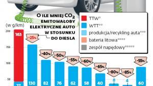 Emisja CO2 przez samochody elektryczne w porównaniu do diesla w poszczególnych krajach