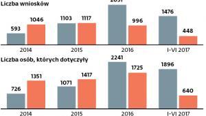 Wnioski polskich organów ścigania o ujawnianie danych użytkowników portali społecznościowych