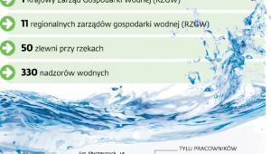 Struktura organizacyjna nowopowstałych Wód Polskich