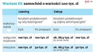 Wariant III: samochód o wartości 100 tys. zł