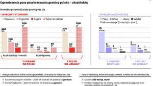 Ograniczenia przy przekraczaniu granicy polsko - ukraińskiej