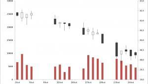 Notowania NCIndex w okresie od 02.04.2012 r. do 27.04.2012 r. (oś lewa – obrót w tys. zł, oś prawa – kurs w punktach)