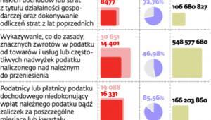 Wyniki kontroli podatkowych za 2011 rok
