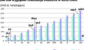 Jak ma wyglądać realizacja budżetu w 2012 roku
