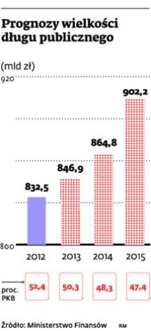 Prognozy wielkości długu publicznego
