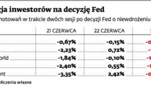 Reakcja inwestorów na decyzję Fed