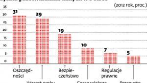 Czynniki mające największy wpływ na rozwój rynku przetwarzania danych w Polsce