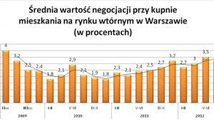 Średnia wartość negocjacji przy kupnie mieszkania na rynku wtórnym w Warszawie (w procentach)