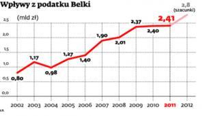 Wpływy z podatku Belki