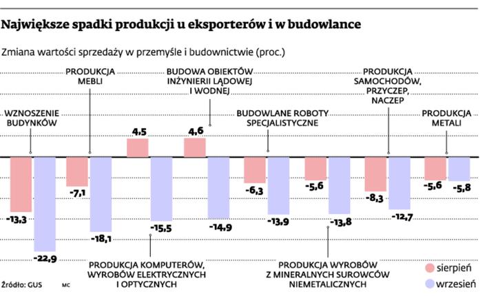 Największe spadki produkcji u eksporterów i w budownictwie