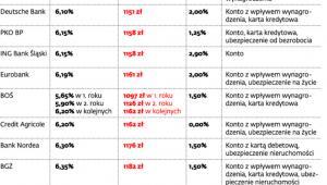 Ranking kredytów mieszkaniowych*