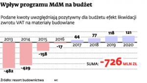 Wpływy programu MdM na budżet