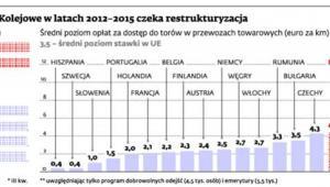 PKP Polskie Linie Kolejowe w latach 2012 - 2015 czeka restrukturyzacja