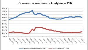 Oprocentowanie i marża kredytów w PLN