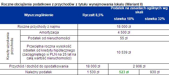 Roczne obciążenia podatkowe z przychodów z tytułu wynajmowania lokalu (Wariant II)