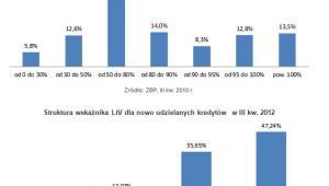 Struktura wskaźnika LtV dla nowo udzielanych kredytów III kw. 2010 r. i 2012 r.