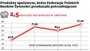Produkty spożywcze, które Federacja Polskich Banków Żywności przekazała potrzebującym