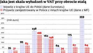 Skala wyłudzeń VAT