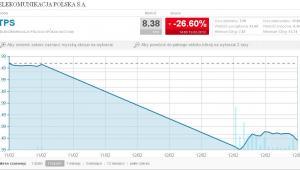 TPSA - spadek ceny akcji na otwarciu giełdy po wynikach za IV kwartał
