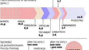 Rynek dekoderów do odbioru telewizji cyfrowej