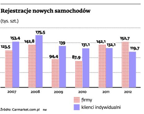 Rejestracje nowych samochodów (tys. szt.)