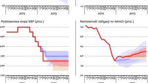 Kolejne kwartały przyniosą poprawę kondycji gospodarki