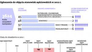 Zgłoszenia do objęcia stanowisk sędziowskich w 2012 r.