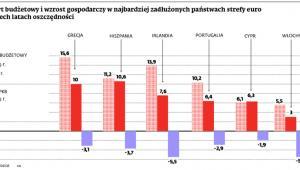 Deficyt budżetowy i wzrost gospodarczy w najbardziej zadłużonych państwach strefy euro po trzech latach oszczędności