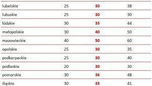 Wynagrodzenia korepetytorów za 60 minut zajęć  w poszczególnych województwach (w PLN)
