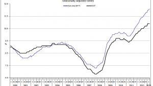 Stopa bezrobocia w w strefie euro i UE. <br> źródło. Eurostat