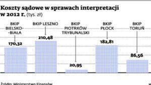 Kosztry sądowe w sprawach interpretacji 2 2012 r.