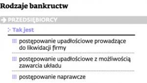 Rodzaje bankructw
