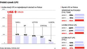 Polski rynek LPG
