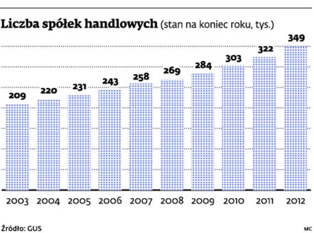 Liczba spółek handlowych
