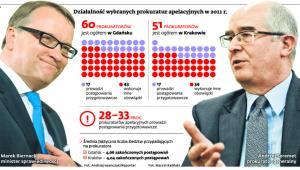Działalność wybranych prokuratur apelacyjnych w 2011 r.