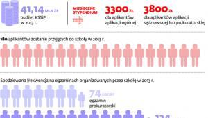 Działalność Krajowej Szkoły Sądownictwa i Prokuratury w liczbach
